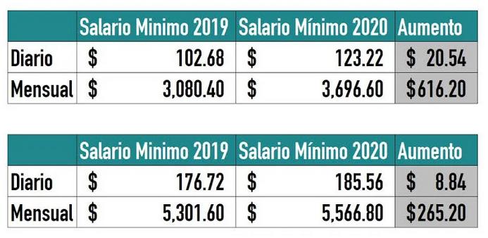 Salario-Minimo-Mexico-2019-2020