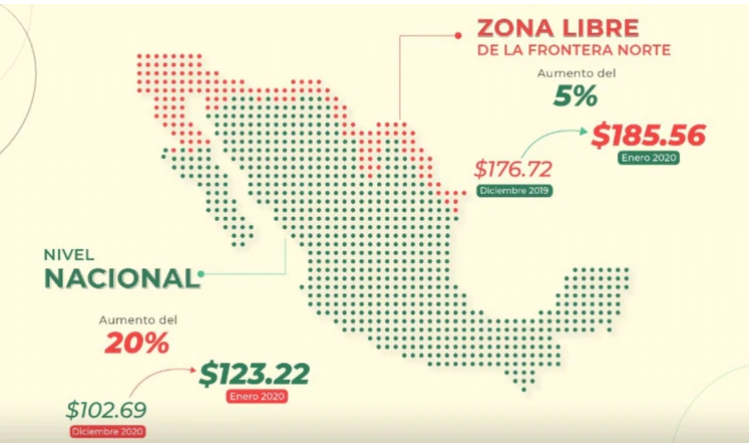Salario-Minimo-Mexico-2020