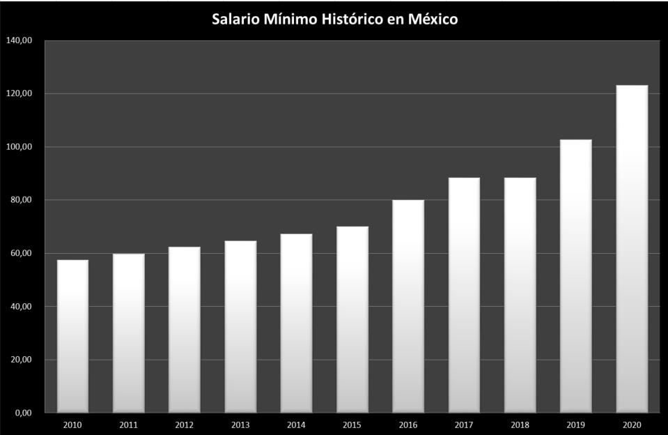 Salario-Minimo-Mexico-Historico