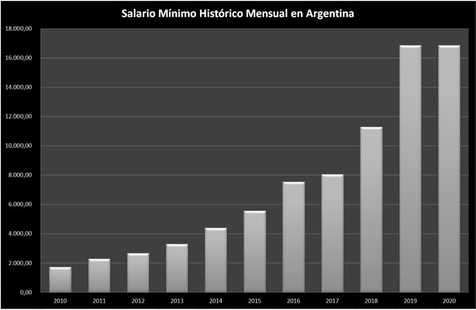 Salario-Minimo-historico-argentina