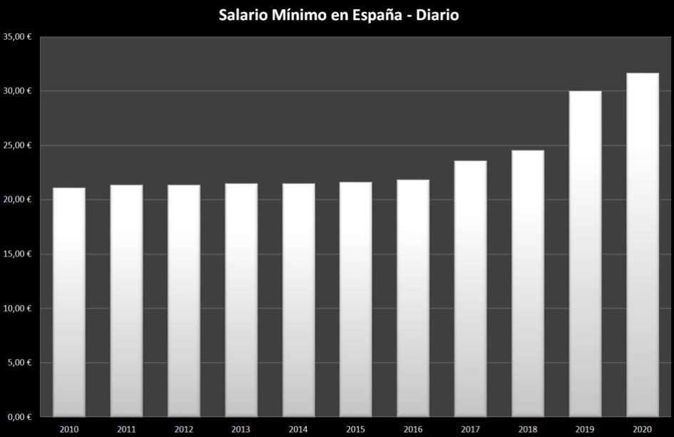 Salario-minimo-españa-historico-diario