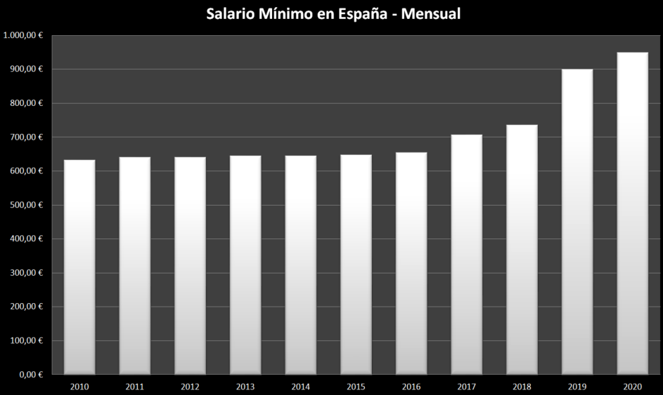 Salario-minimo-españa-historico-mensual