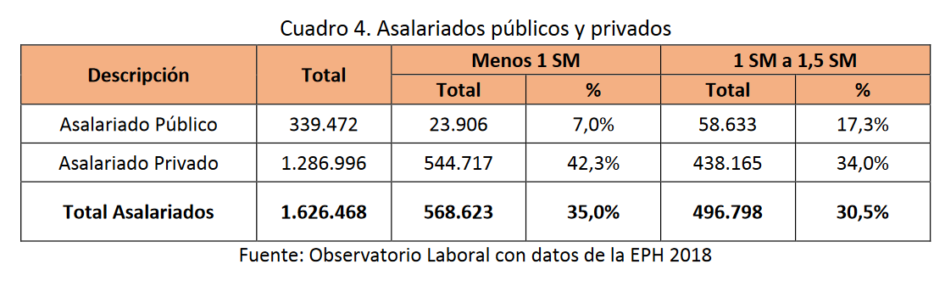 Asalariados-publicos-privados-paraguay