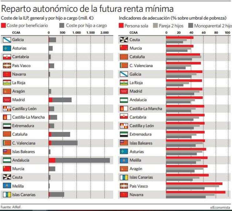 Ingreso_Minimo_Vital_España_Autonomias