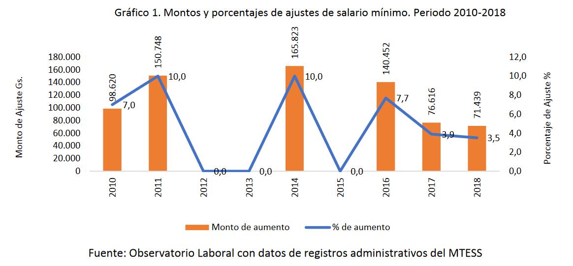 Salario-minimo-paraguay-historico-evolucion