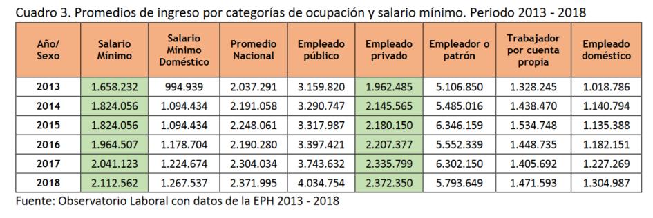 Salario-ocupación-paraguay