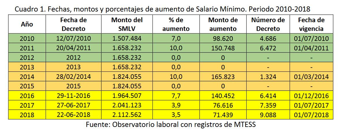 Tablas-Salario-minimo-paraguay-historico-evolucion