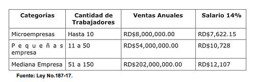 Salario-minimo-republica-dominicana