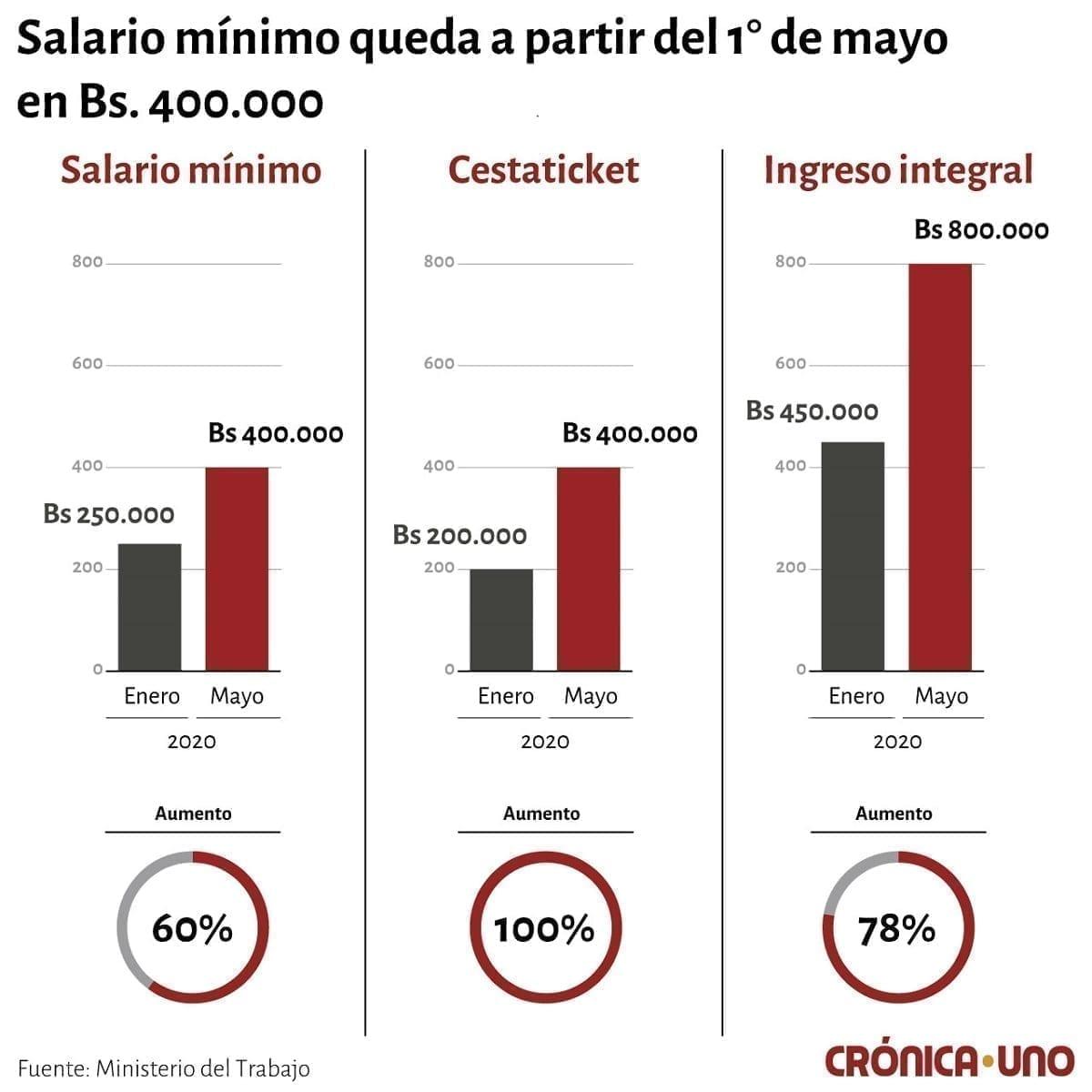 Sueldo-Minimo-Venezuela-2020
