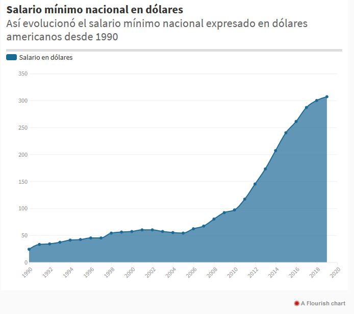 Salario-Minimo-Bolivia-Dolares