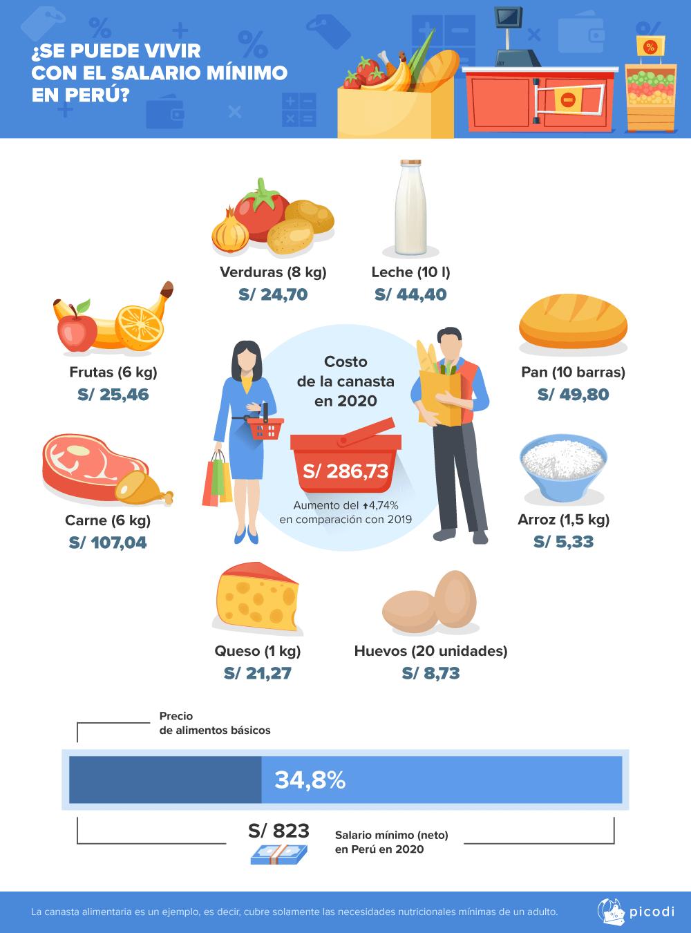 salario-minimo-peru-canasta-basica