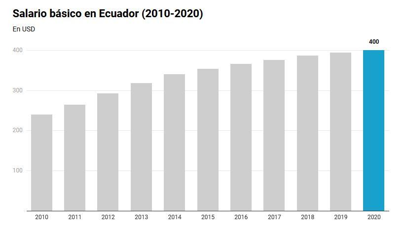 Salario-minimo-ecuador-evolucion