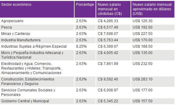 Salario-Minimo-Nicaragua-2020