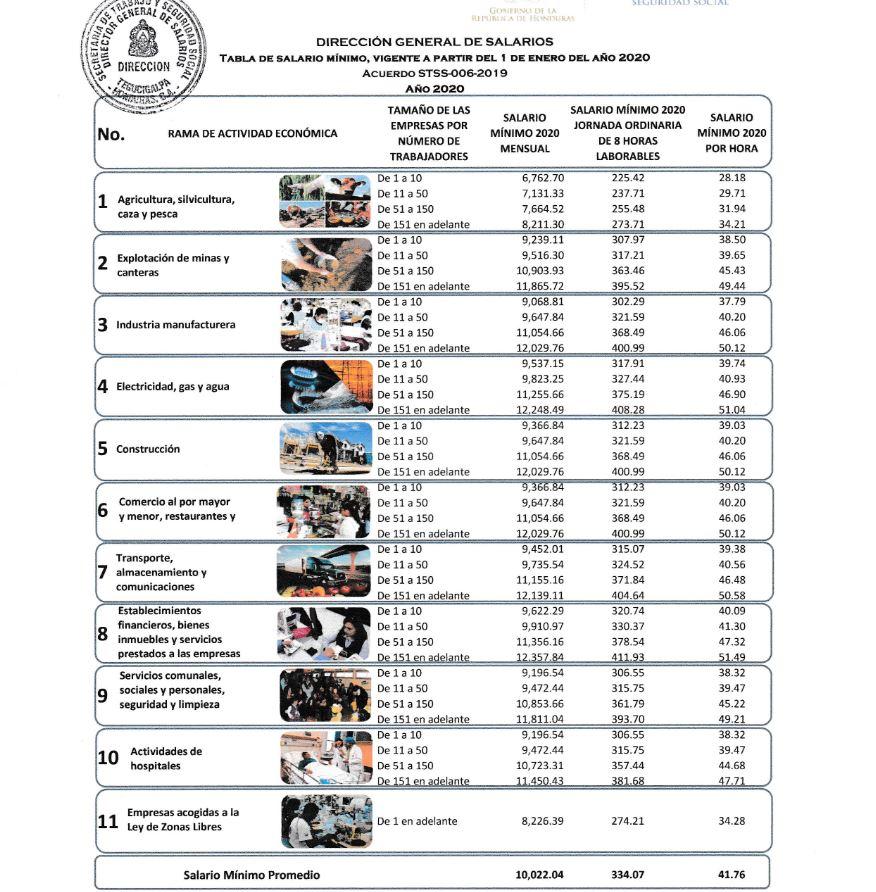 Tabla-salario-minimo-Honduras-2020