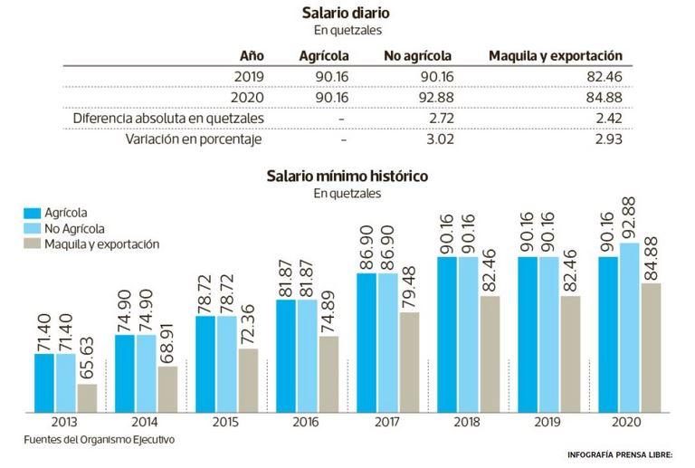 salario-minimo-guatemala-historico