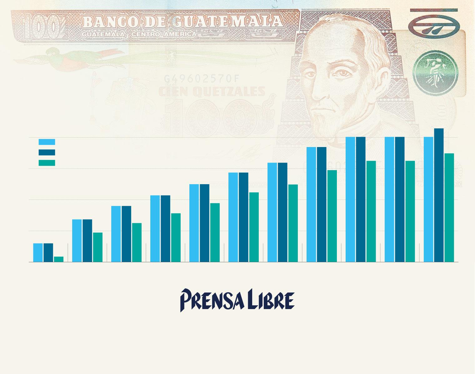 salario-minimo-guatemala-prensa-libre