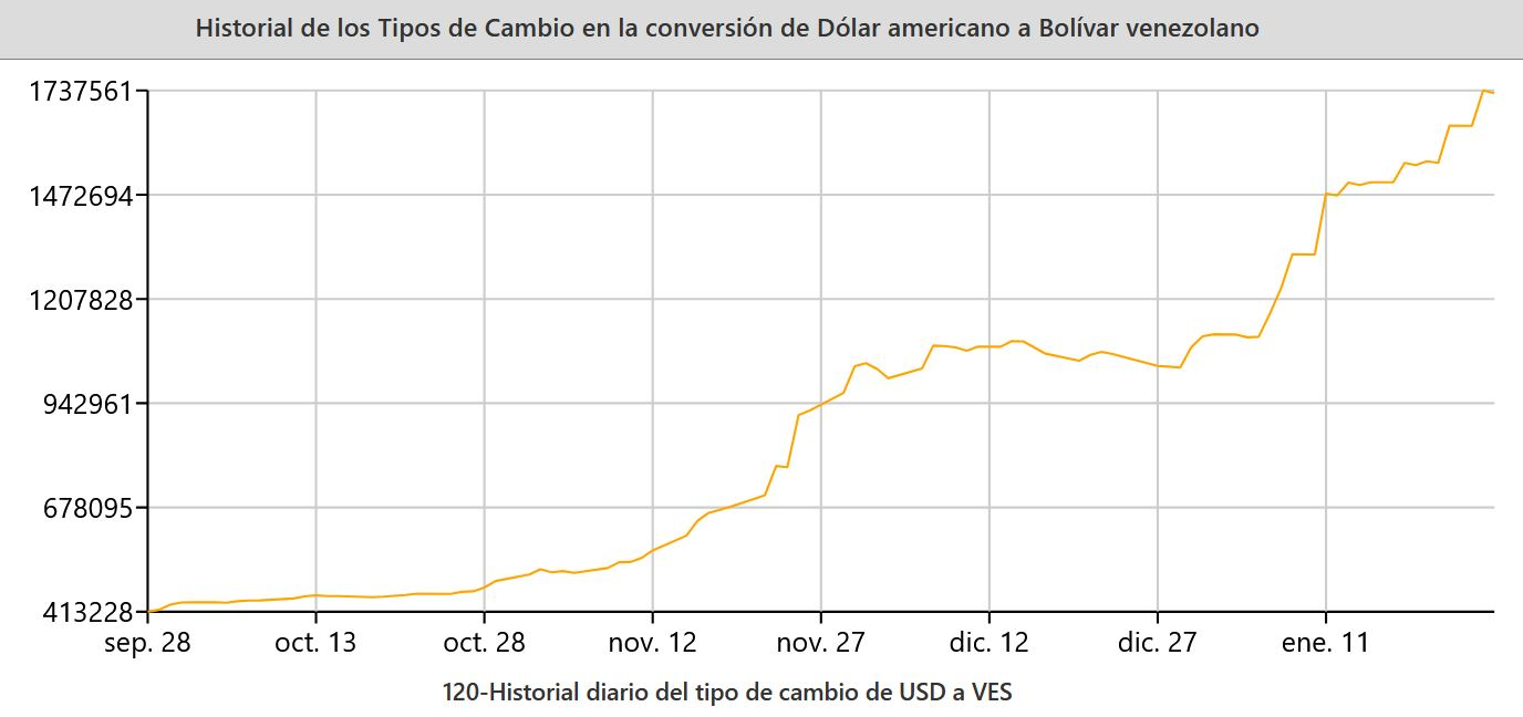 Cambio-Dolar-Bolivar-Venezuela-2021