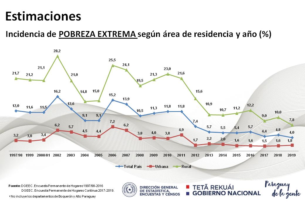 Indice Pobreza Extrema Paraguay 2020
