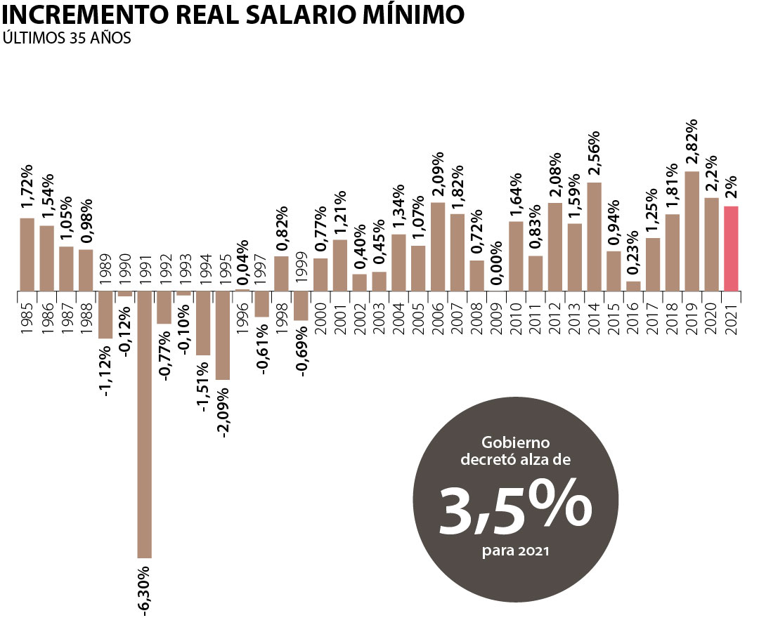 Salario-Minimo-Colombia-2021