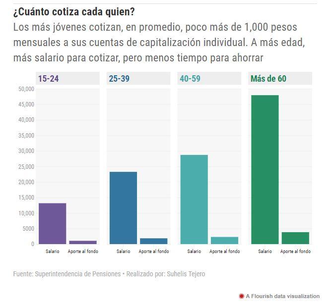 Cotización-Pensiones-Republica-Dominicana