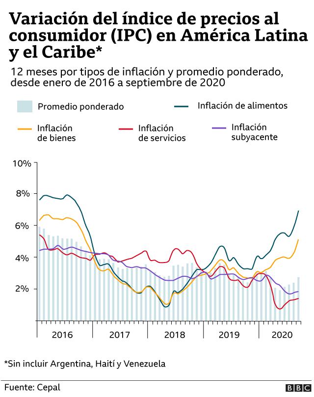 IPC-Latinoamerica-acumulado-2016-2020
