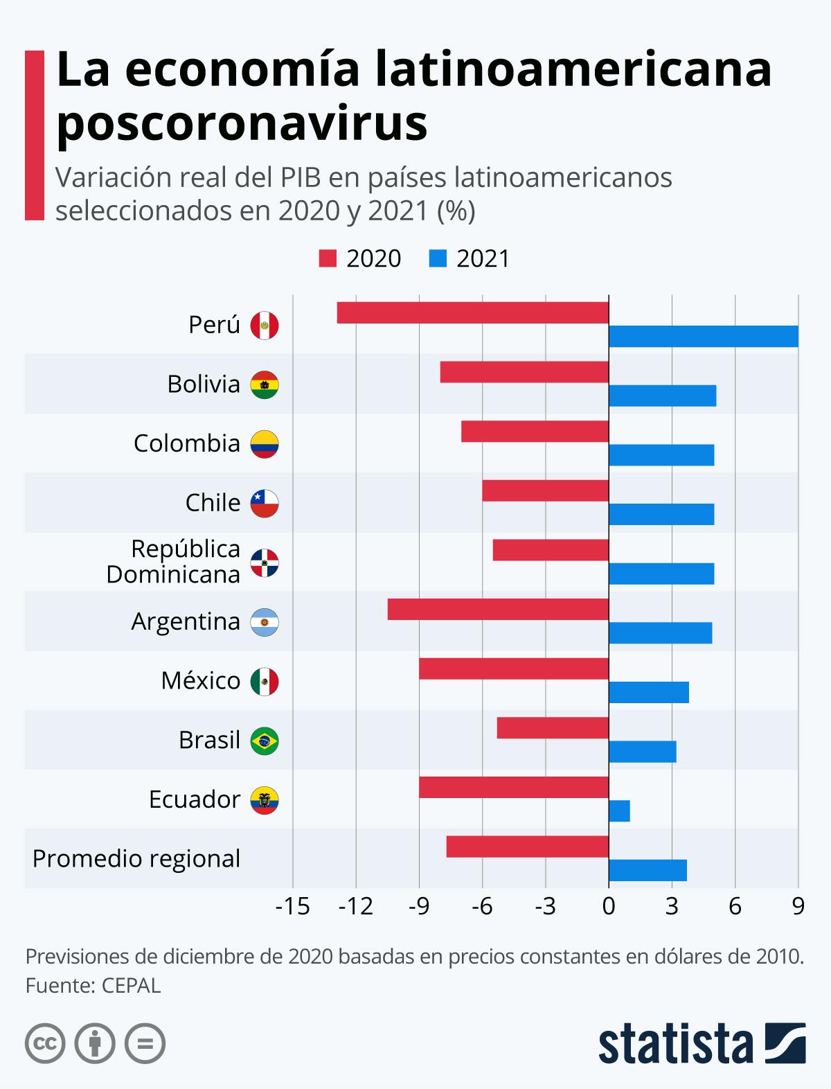 PIB-Latinoamerica-2020-2021