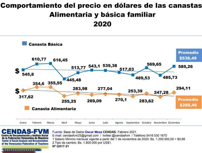 Canasta-Alimentaria-Basica-2021-Venezuela