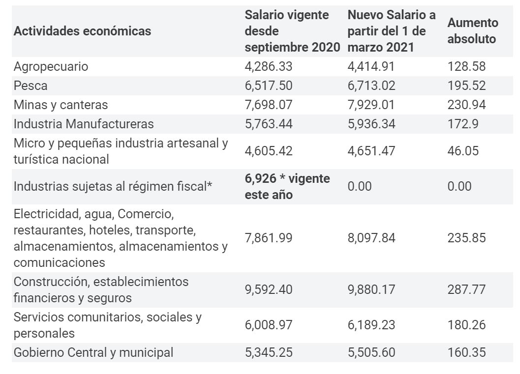 Salario-Minimo-Nicaragua-2021-Sectores